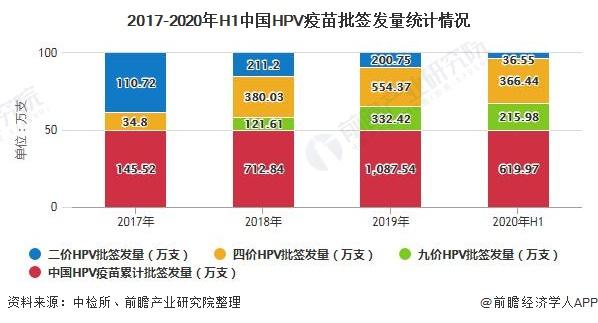 2017-2020年H1中国HPV疫苗批签发量统计情况