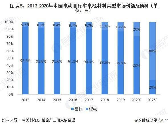 图表5:2013-2020年中国电动自行车电池材料类型市场份额及预测(单位:%)