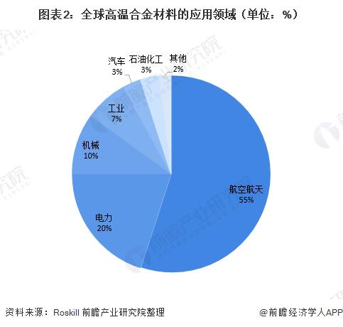 图表2:全球高温合金材料的应用领域(单位:%)