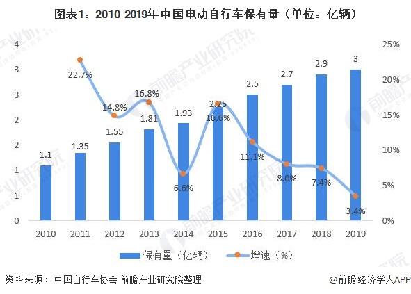 图表1:2010-2019年中国电动自行车保有量(单位:亿辆)
