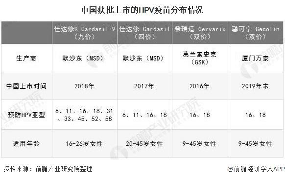 中国获批上市的HPV疫苗分布情况
