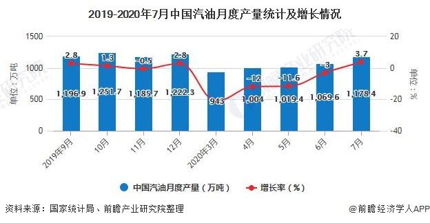 2019-2020年7月中国汽油月度产量统计及增长情况