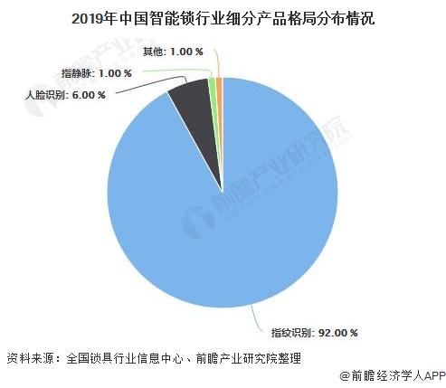 2019年中国智能锁行业细分产品格局分布情况