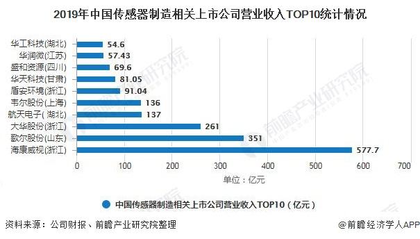 2019年中国传感器制造相关上市公司营业收入TOP10统计情况