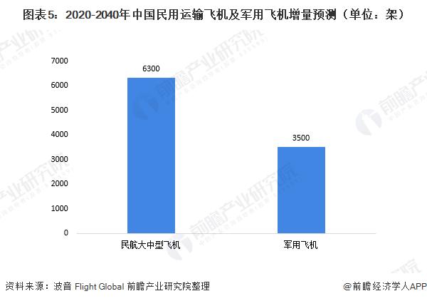 图表5:2020-2040年中国民用运输飞机及军用飞机增量预测(单位:架)