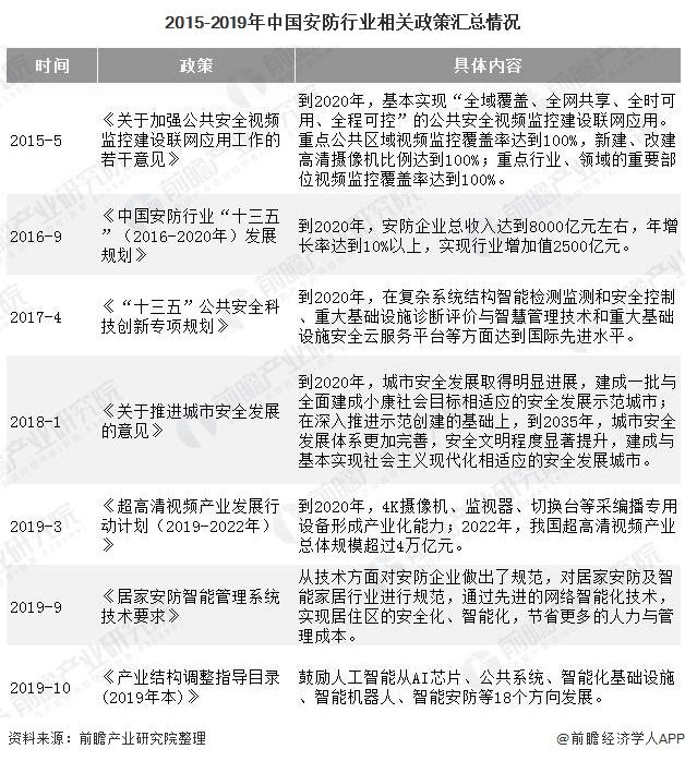 2015-2019年中国安防行业相关政策汇总情况