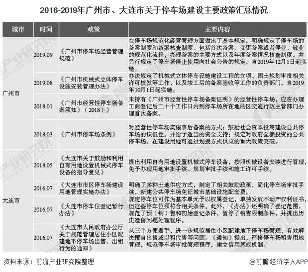 2016-2019年广州市、大连市关于停车场建设主要政策汇总情况