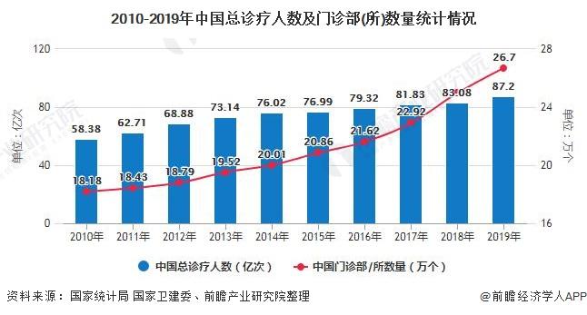 2010-2019年中国总诊疗人数及门诊部(所)数量统计情况