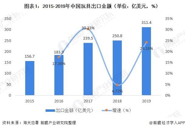图表1:2015-2019年中国玩具出口金额(单位:亿美元,%)