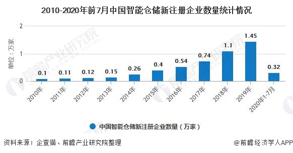 2010-2020年前7月中国智能仓储新注册企业数量统计情况