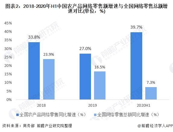 图表2:2018-2020年H1中国农产品网络零售额增速与全国网络零售总额增速对比(单位:%)