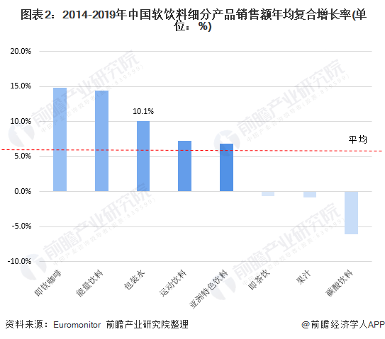 图表2:2014-2019年中国软饮料细分产品销售额年均复合增长率(单位:%)