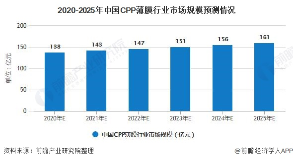 2020-2025年中国CPP薄膜行业市场规模预测情况