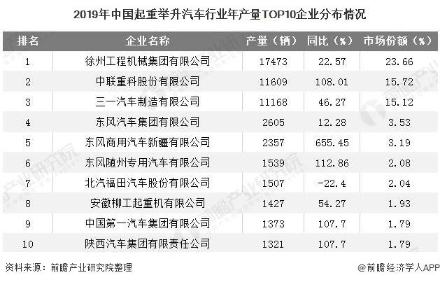2019年中国起重举升汽车行业年产量TOP10企业分布情况