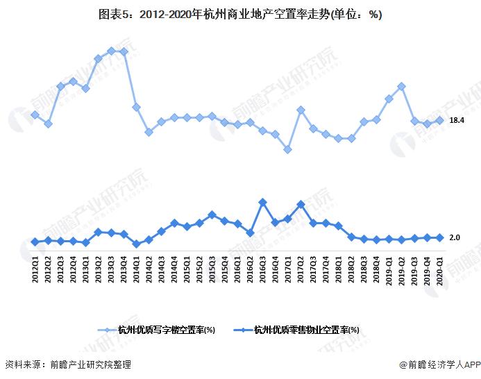 图表5:2012-2020年杭州商业地产空置率走势(单位:%)