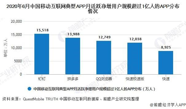2020年6月中国移动互联网典型APP月活跃净增用户规模超过1亿人的APP分布情况