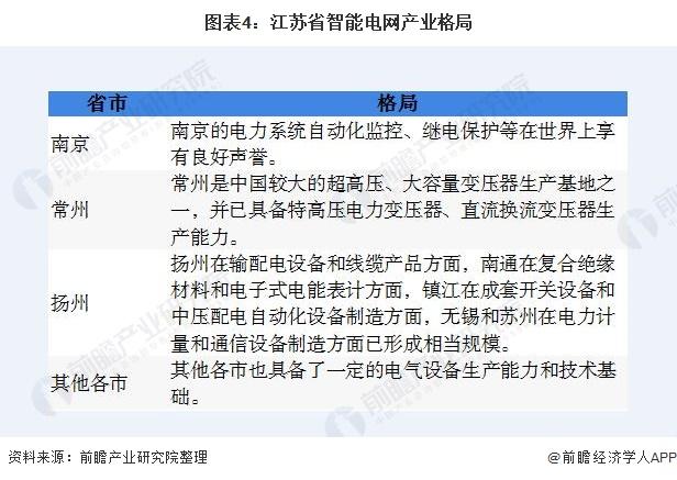 图表4:江苏省智能电网产业格局
