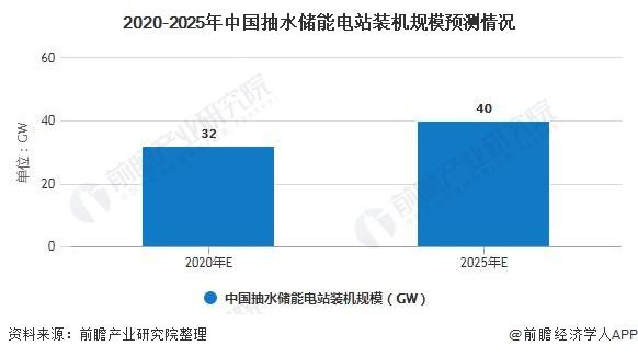2020-2025年中国抽水储能电站装机规模预测情况
