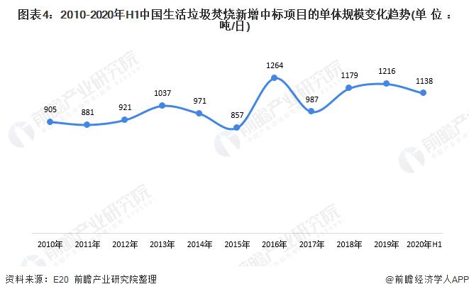 图表4:2010-2020年H1中国生活垃圾焚烧新增中标项目的单体规模变化趋势(单位:吨/日)