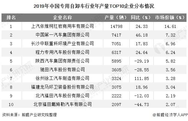 2019年中国专用自卸车行业年产量TOP10企业分布情况