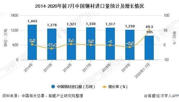 2014-2020年前7月中国钢材进口量统计及增长情况