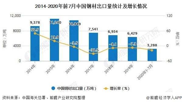 2014-2020年前7月中国钢材出口量统计及增长情况