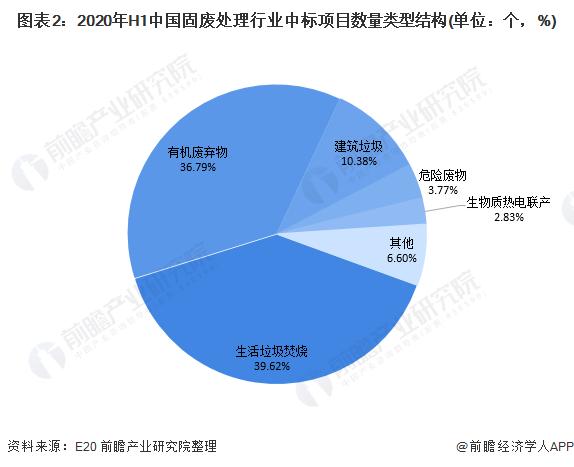 图表2:2020年H1中国固废处理行业中标项目数量类型结构(单位:个,%)