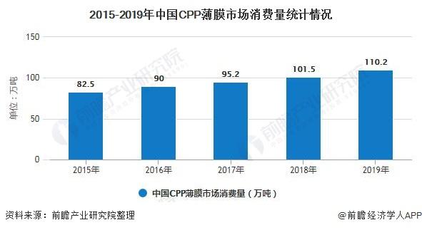 2015-2019年中国CPP薄膜市场消费量统计情况