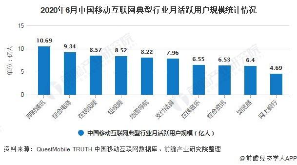 2020年6月中国移动互联网典型行业月活跃用户规模统计情况