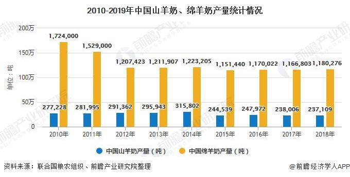 2010-2019年中国山羊奶、绵羊奶产量统计情况