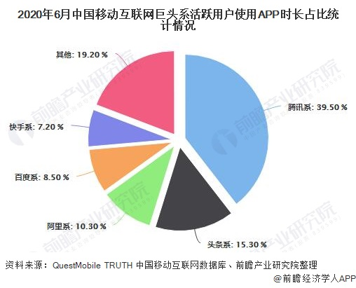 2020年6月中国移动互联网巨头系活跃用户使用APP时长占比统计情况