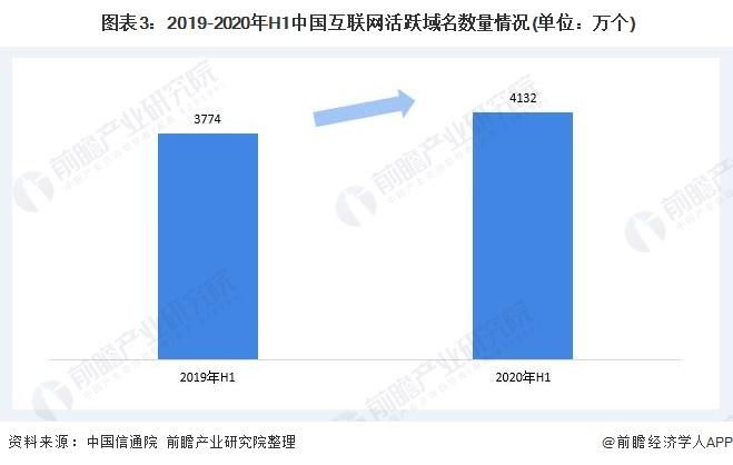 图表3:2019-2020年H1中国互联网活跃域名数量情况(单位:万个)