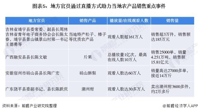 图表5:地方官员通过直播方式助力当地农产品销售重点事件