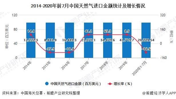 2014-2020年前7月中国天然气进口金额统计及增长情况