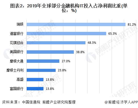 图表2:2019年全球部分金融机构IT投入占净利润比重(单位:%)