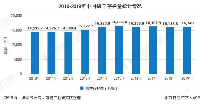 2010-2019年中国绵羊存栏量统计情况