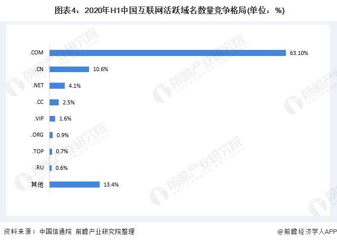 图表4:2020年H1中国互联网活跃域名数量竞争格局(单位:%)