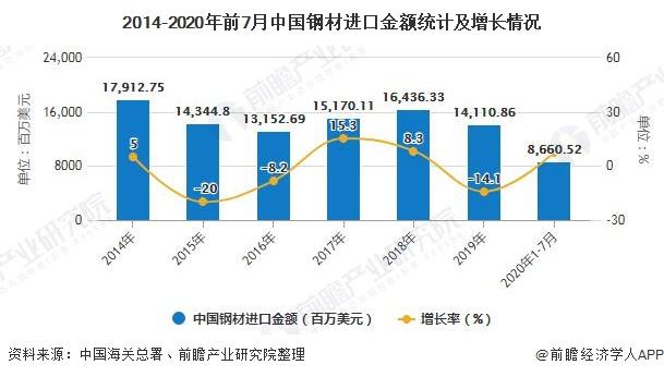 2014-2020年前7月中国钢材进口金额统计及增长情况