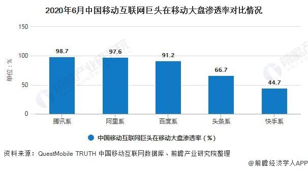 2020年6月中国移动互联网巨头在移动大盘渗透率对比情况