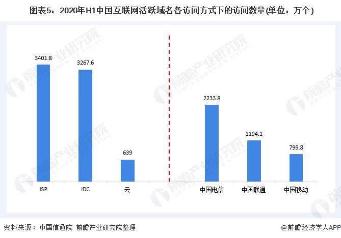 图表5:2020年H1中国互联网活跃域名各访问方式下的访问数量(单位:万个)