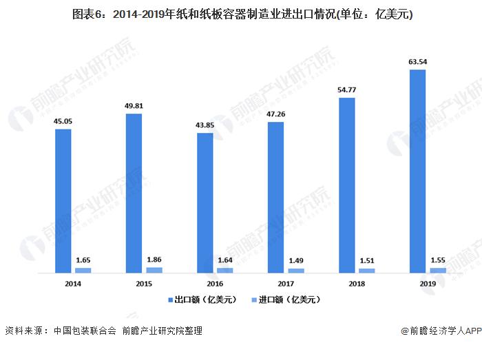 图表6:2014-2019年纸和纸板容器制造业进出口情况(单位:亿美元)