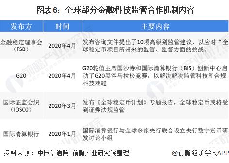 图表6:全球部分金融科技监管合作机制内容