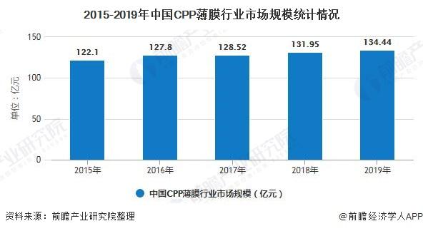 2015-2019年中国CPP薄膜行业市场规模统计情况