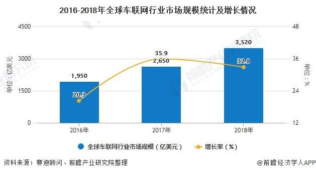 2016-2018年全球车联网行业市场规模统计及增长情况