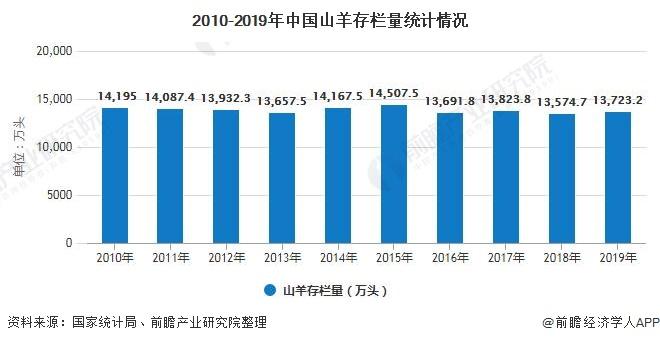 2010-2019年中国山羊存栏量统计情况