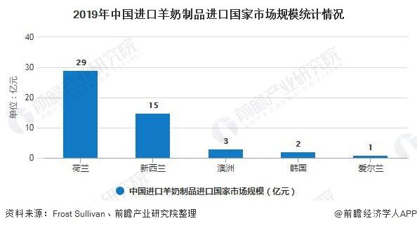 2019年中国进口羊奶制品进口国家市场规模统计情况