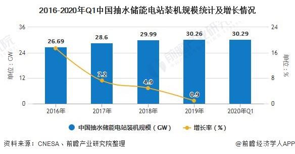 2016-2020年Q1中国抽水储能电站装机规模统计及增长情况
