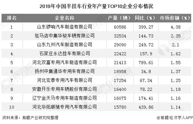 2019年中国半挂车行业年产量TOP10企业分布情况