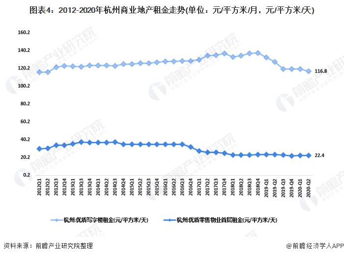 图表4:2012-2020年杭州商业地产租金走势(单位:元/平方米/月,元/平方米/天)