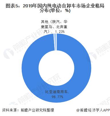 图表5:2019年国内纯电动自卸车市场企业格局分布(单位:%)